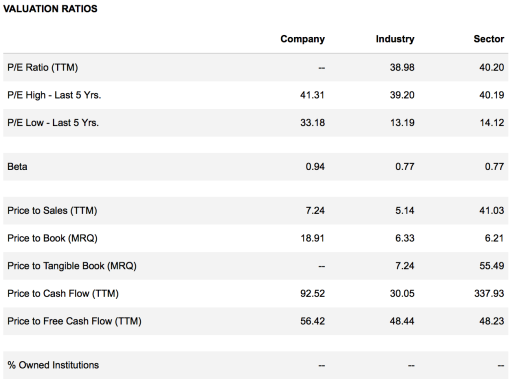 Financial ratios Salix Pharmaceuticals