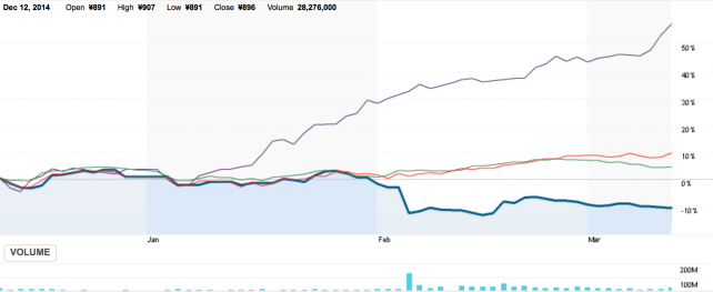 Comparison - Hitachi (blue), Finmeccanica (purple), Nikkei index (red) and Industrial sector (green)