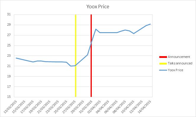 Yoox price