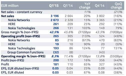 Nokia's First Quarter Results - split by division.