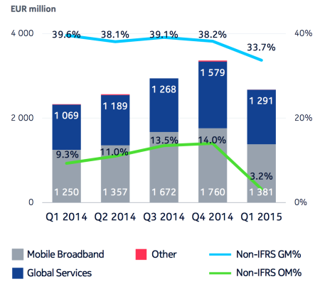 Nokia Networks - Net Sales and Margins.