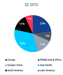 Nokia Networks - Net Sales by Geographic Area, first.