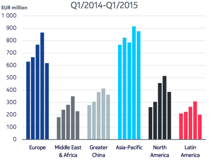 Nokia Networks - Net Sales by Geographic Area, second.