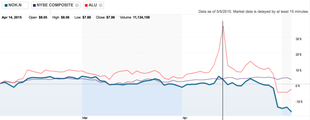 Comparison of Nokia and Alcatel - Lucent share prices with the NYSE composite; highlighted the day of announcement.
