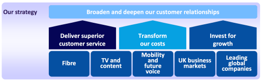 BT Group Corporate Strategy by Company's Management