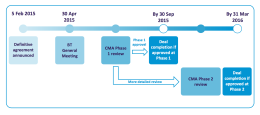 Deal Prospected Timeline - Source: Company's Management Reports