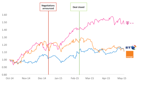 Comparison of Share Prices