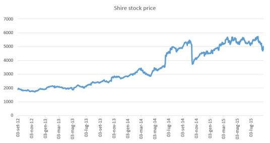 shire price
