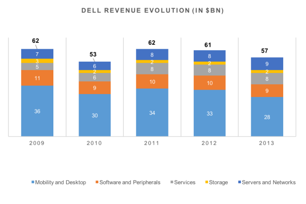 Dell's revenue split by division & evolution