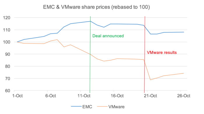 Evolution of the two prices - moments: deal announcement and VMware results