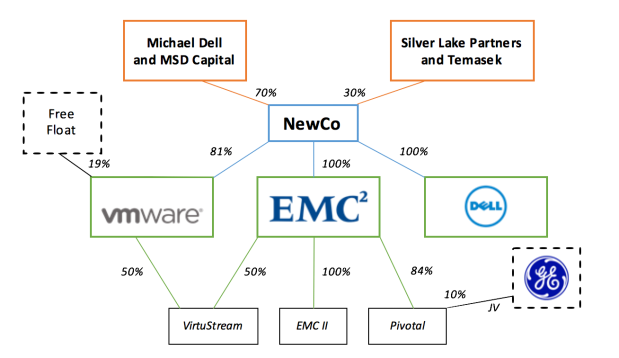Dell-EMC ex-post corporate structure