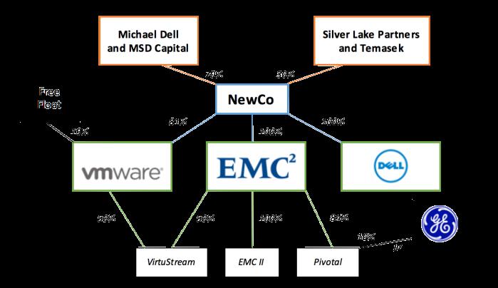 Dell-EMC ex-post corporate structure