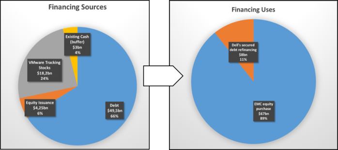 Sources and uses of deal financing