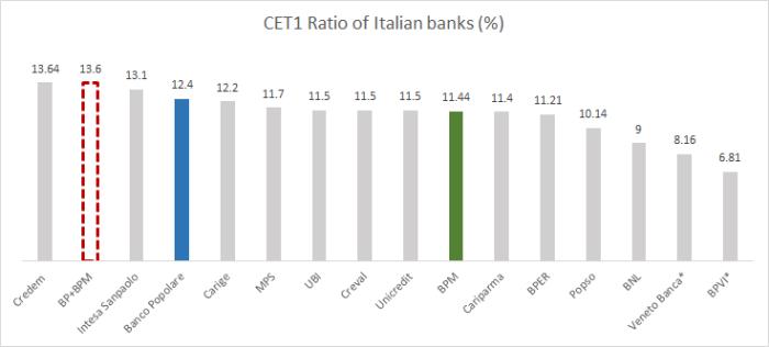 Cet1 Banks