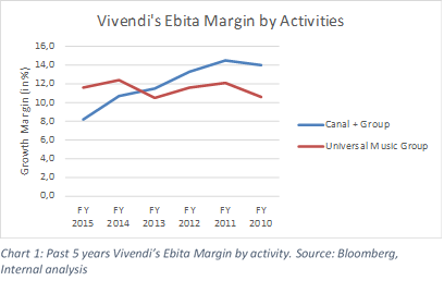 Vivendi Mediaset 5