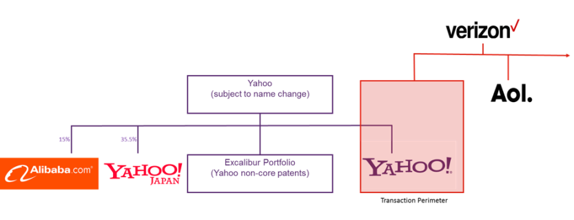 Figure 1 Transaction's diagram of organization