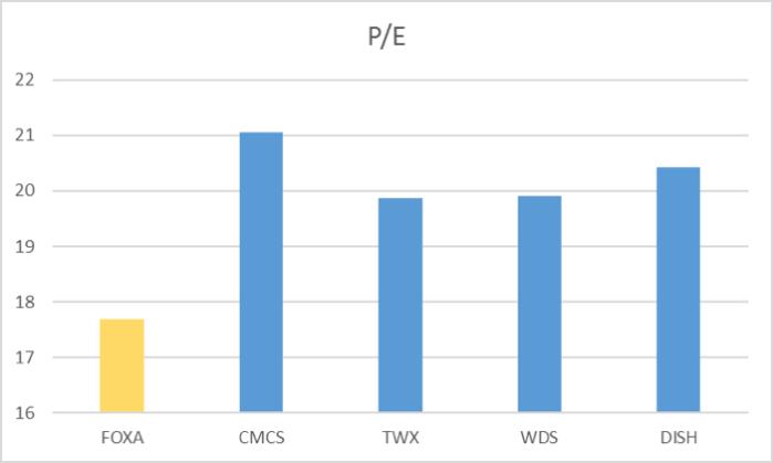 Exhibit 3: Industry PE ratios