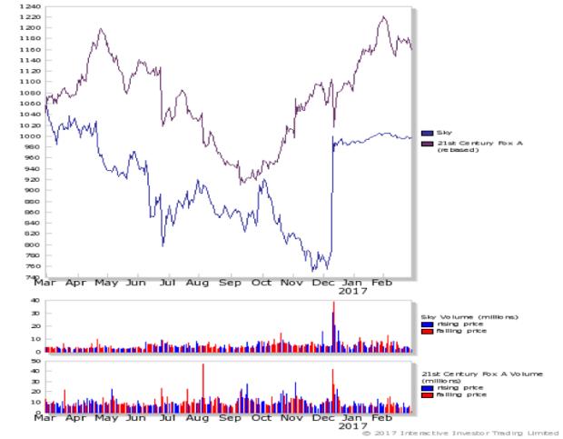 Exhibit 4: Stock price comparison