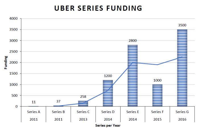 uber series funding