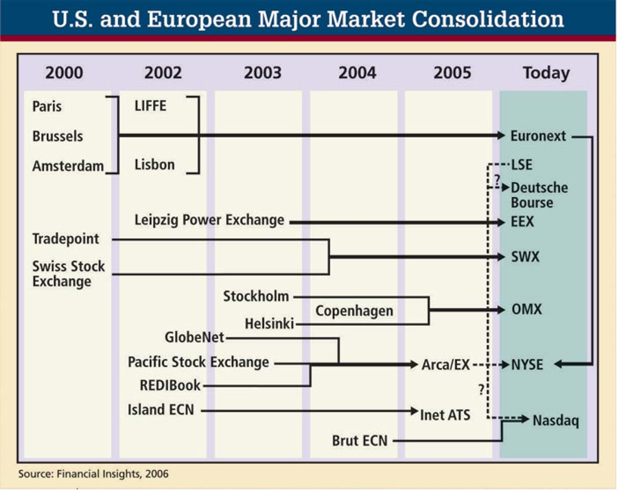 The Inevitable Exchange Consolidation - Wall Street & Technology